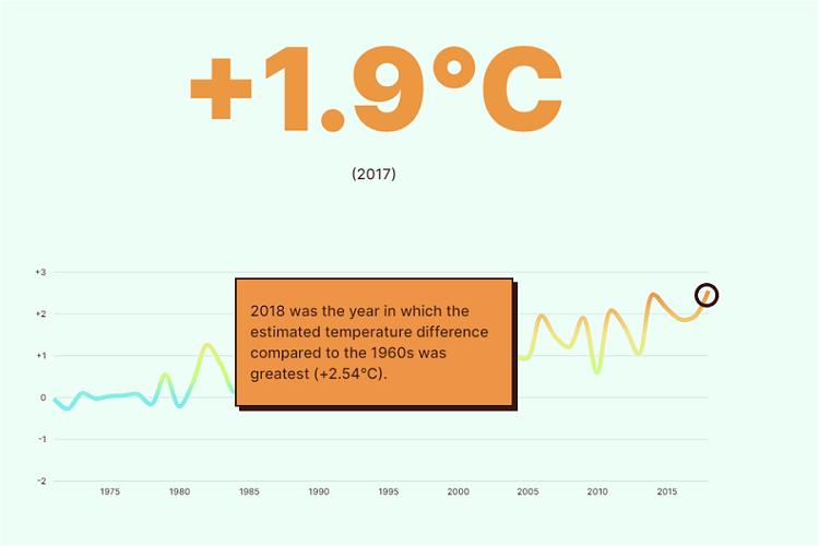 anomalies températures Lunel EDJNet