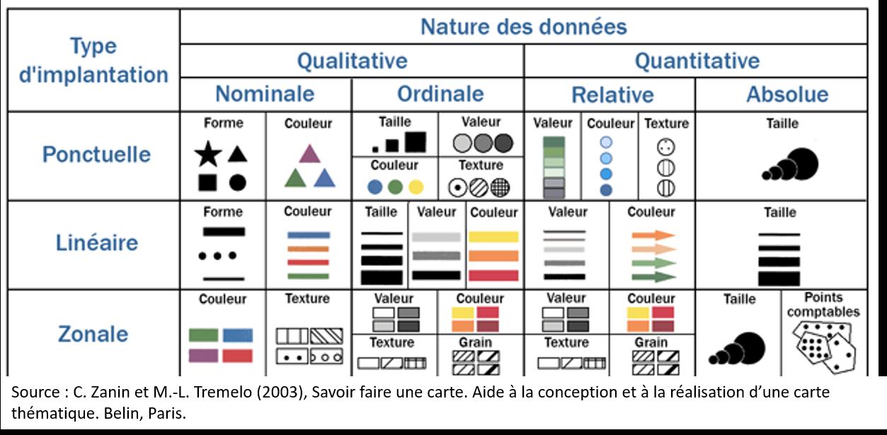 semiologie graphique