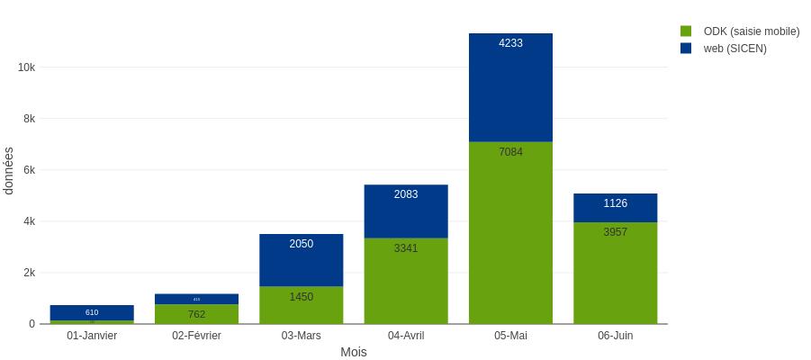 Modalité de saisie des données de biodiversité dans notre SI en 2021
