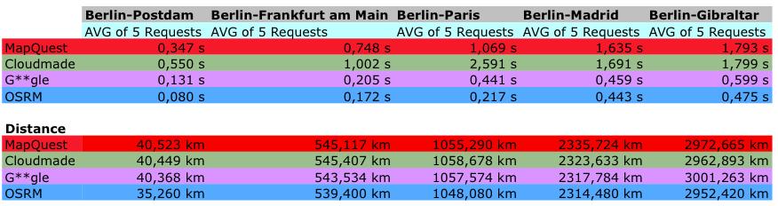 comparison routing