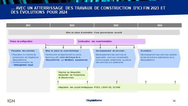 Geoplateforme - Diapositive 2