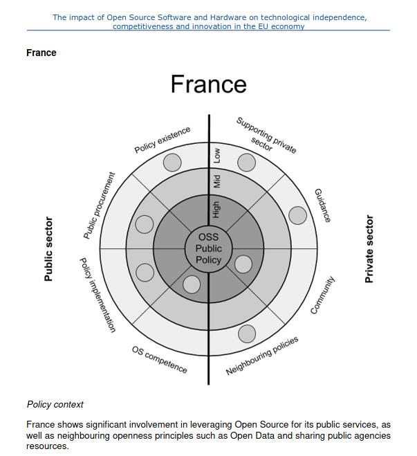 Rapport Commission Européenne sur l'open source- Cntexte politique en France
