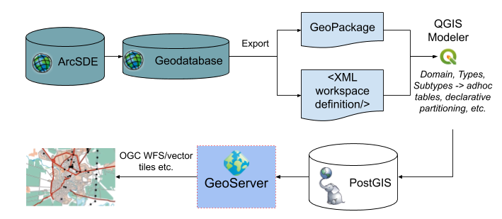 D'une Esri GDB vers PostGIS et GeoServer