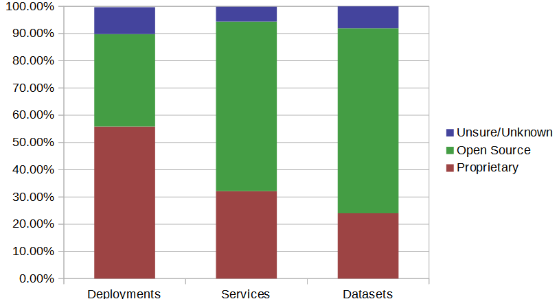 Déploiements, services et jeux de données par serveur géographiques