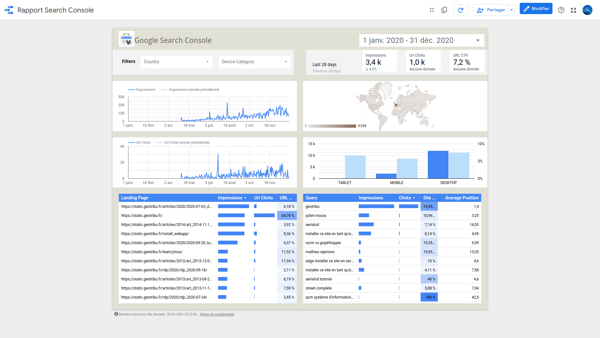 Statistiques 2020 - Google Data Studio