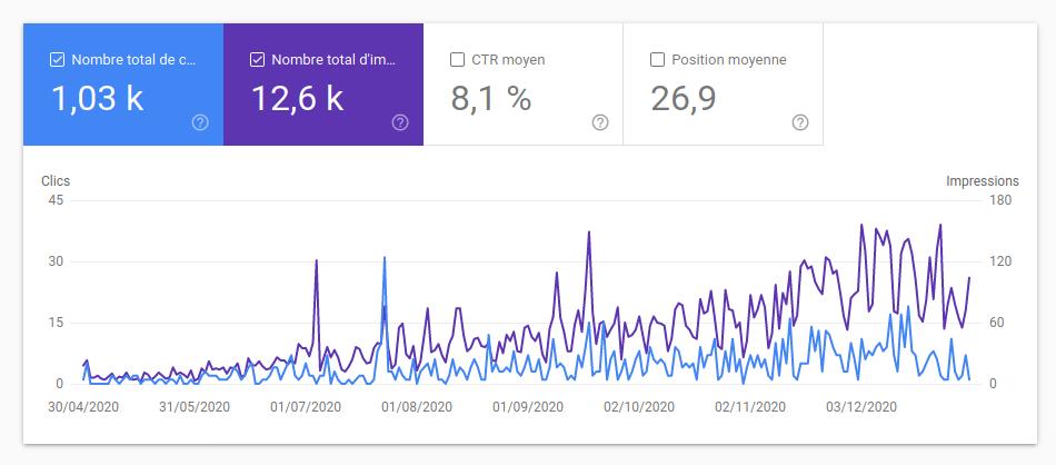 Statistiques 2020 - Recherche Google
