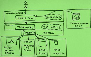 Architecture de Mappy.com