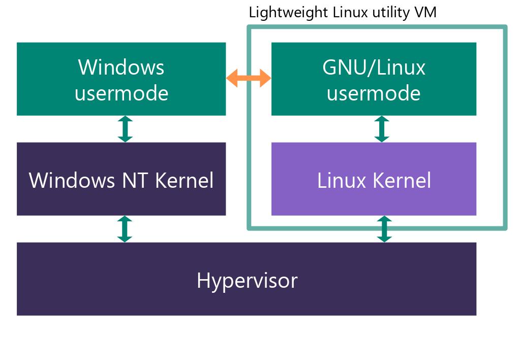 Architecture WSL 2